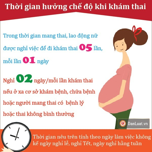 Các quy định về gói bảo hiểm thai sản