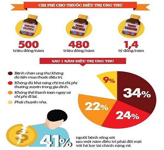 Bảo hiểm giúp bạn giảm gánh nặng tài chính nếu gặp rủi ro về sức khỏe