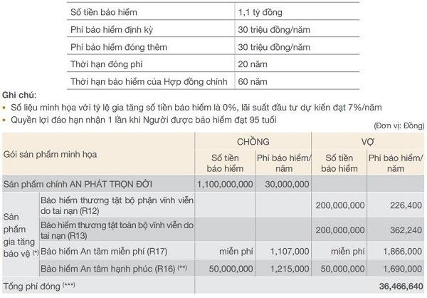 Mức đóng bảo hiểm nhân thọ Bảo Việt