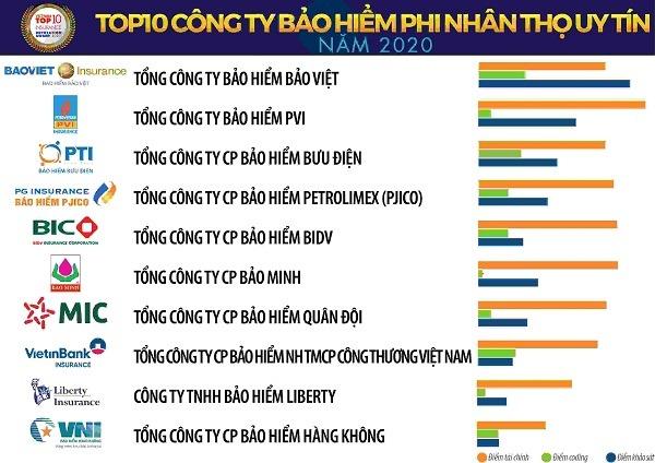 Bảo hiểm Bảo Việt trong top 10 công ty BH lớn tại Việt Nam