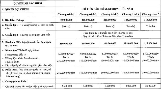 Biểu phí bảo hiểm pvi care cá nhân - Pvicare
