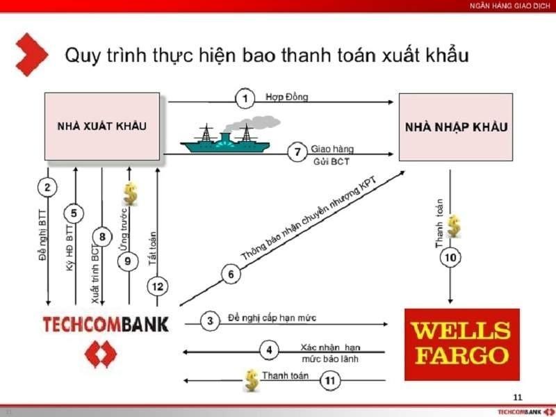 Ví dụ về quy trình bao thanh toán xuất khẩu tại Việt Nam