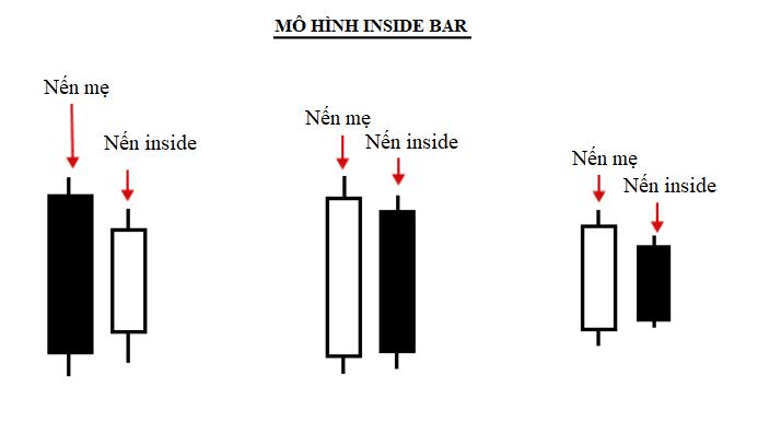 Nến Inside Bar